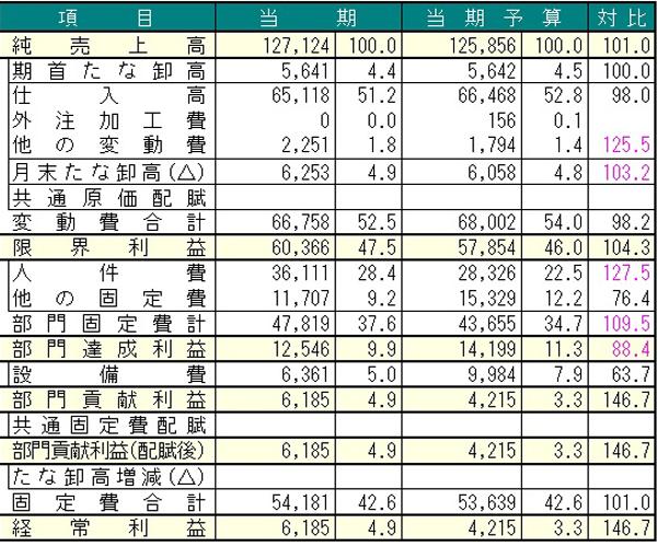 税理士 小牧・春日井